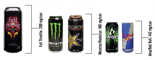 Consume with caution: the hidden dangers of energy drinks