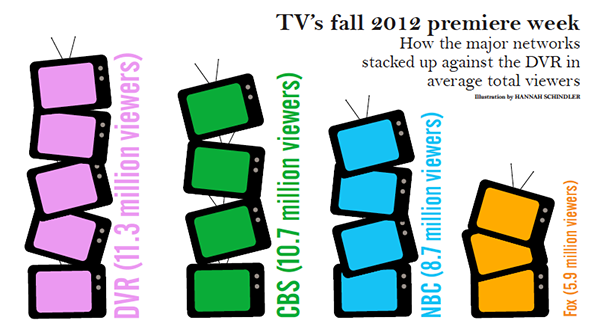 The shifting landscape of television in the 21st century