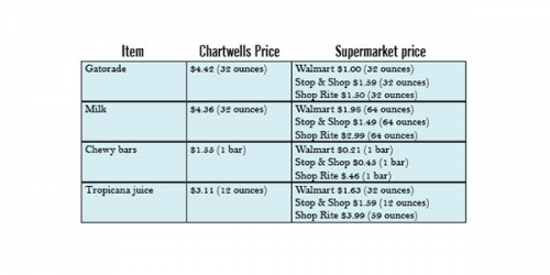 Chartwells increases prices