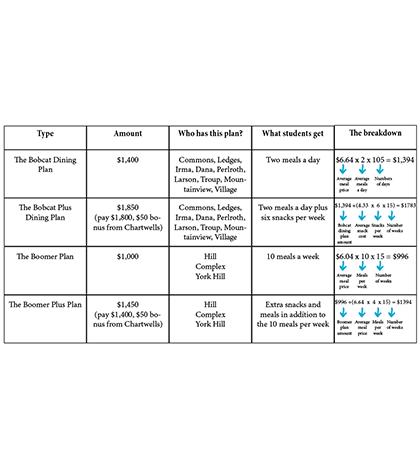 Chartwells adjusts meal plan
