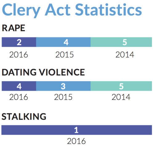 Annual Clery Act released