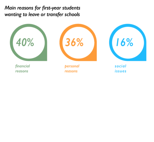Quinnipiac+survey+reveals+students%E2%80%99+reasons+for+transferring