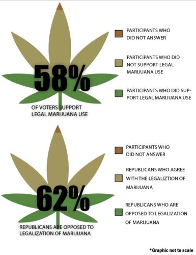 Survey says: do not enforce Federal pot laws