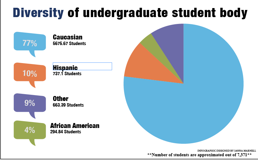 Over thee-fourths of the undergraduate student body is Caucasian according to the Princeton Review.