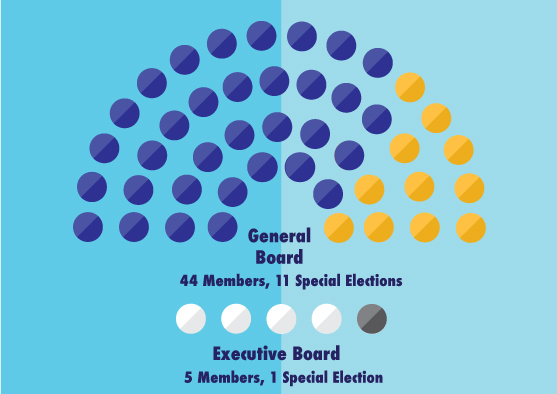 25% of SGAs general board is made up of senators who were elected in a special election.