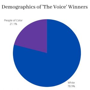 NBC's, 'The Voice' (and America) have a race problem