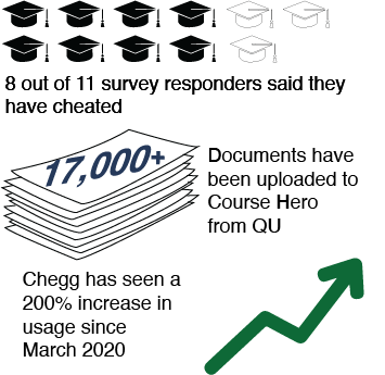 Academic dishonesty at Quinnipiac is on the rise amid online learning
