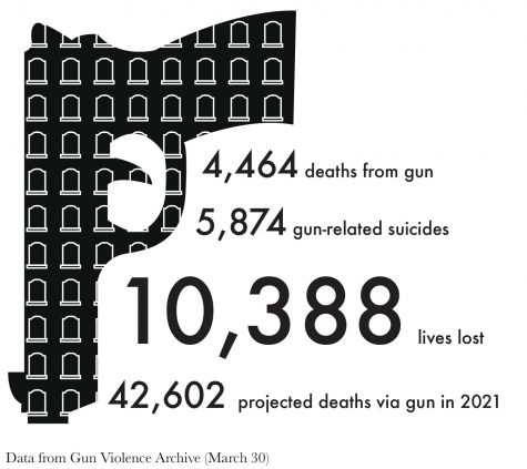 How many will die before the government limits gun rights?