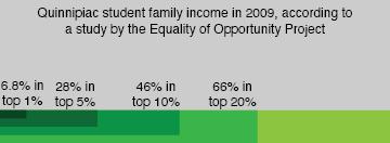 High tuition, few Pell grants recipients: An overview of Quinnipiac's economic diversity