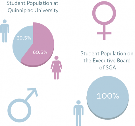 Entirely male SGA executive board emerges on a primarily female campus