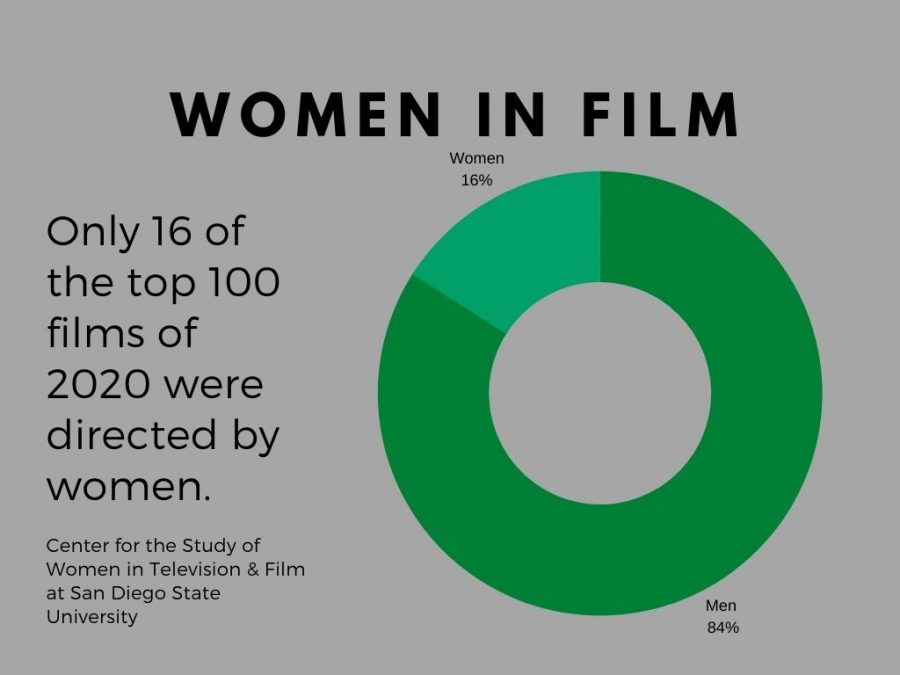 Women are underrepresented in the production of films in the United States.