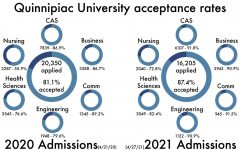 Quinnipiac sees 20.4% decrease in applications, acceptance rate reaches 87.4%