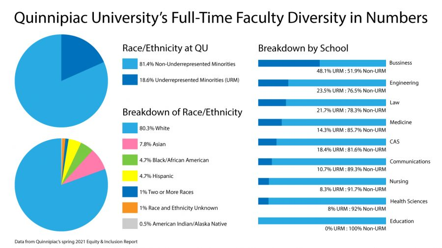 Over 80% white professors: Quinnipiac's demographics reveal the need to diversify full-time faculty